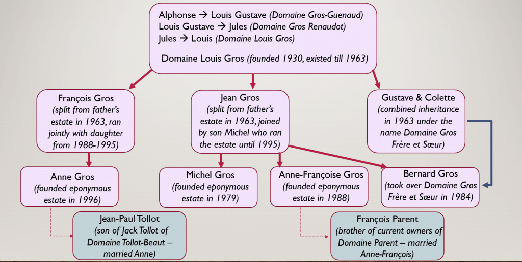 Gros Family Tree