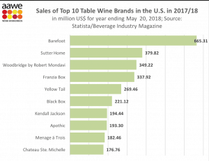 Top 10 table wine chart from AAWE