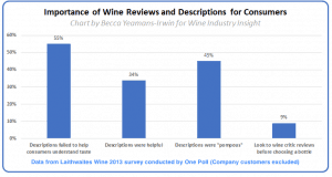 Wine Industry Insight Chart on how helpful reviews are