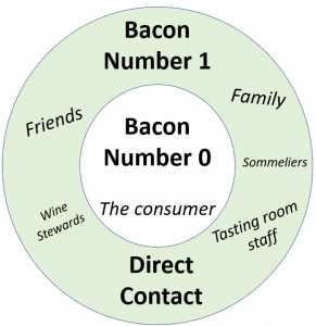 The Bacon number of wine