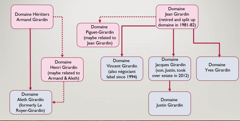 Girardin family tree