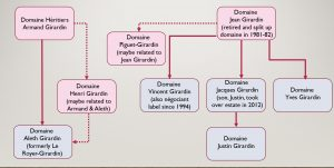 Girardin family tree