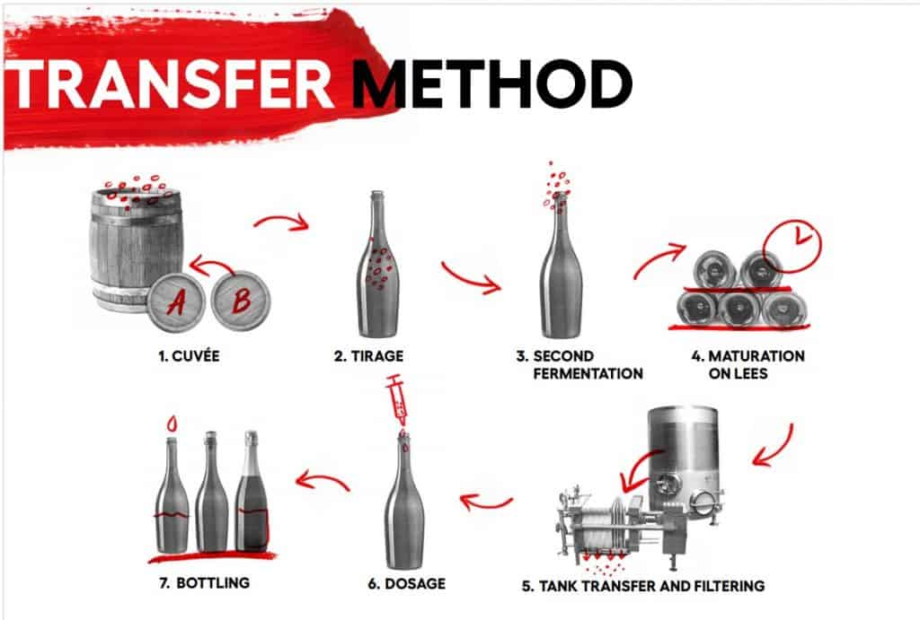 Diagram from Wine Australia presentation