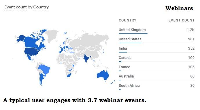 webinar engagements